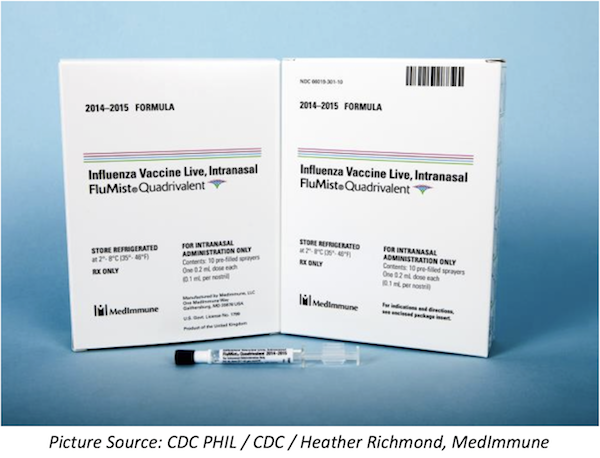 Have Flu Vaccination Rates Changed After CDC Stopped Recommending Nasal Spray?