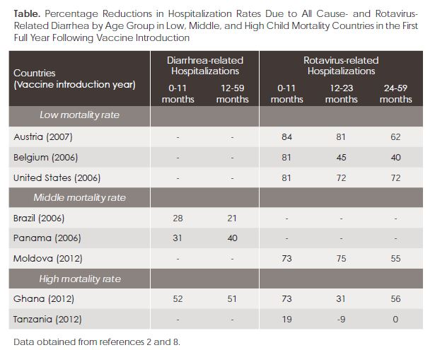 Percentage Reductions in Hospitalization Rates Due to All Cause- and Rotavirus- Related Diarrhea by Age Group