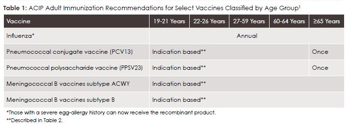Table 1: ACIP Adult Immunization Recommendations for Select Vaccines Classified by Age Group