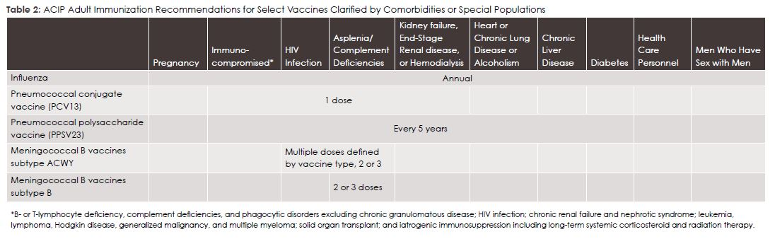 Table 2: ACIP Adult Immunization Recommendations for Select Vaccines Clarified by Comorbidities or Special Populations