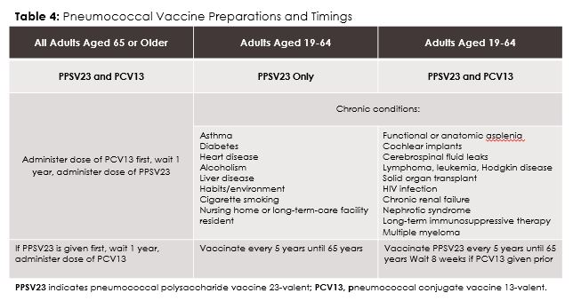 Table 4: Pneumococcal Vaccine Preparations and Timing