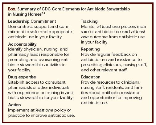 Summary of CDC Core Elements for Antibiotic Stewardship in Nursing Homes