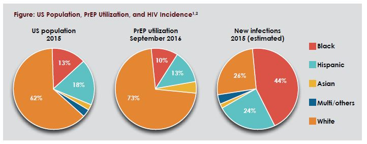 Figure: US Population, PrEP Utilization, and HIV Incidence