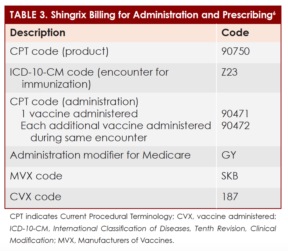What You Should Know About The Shingrix Vaccine For