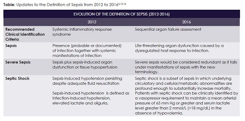 Updates to the Definition of Sepsis from 2012 to 2016